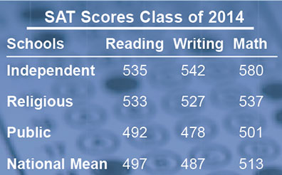 How is this for an 8th grade SAT score?